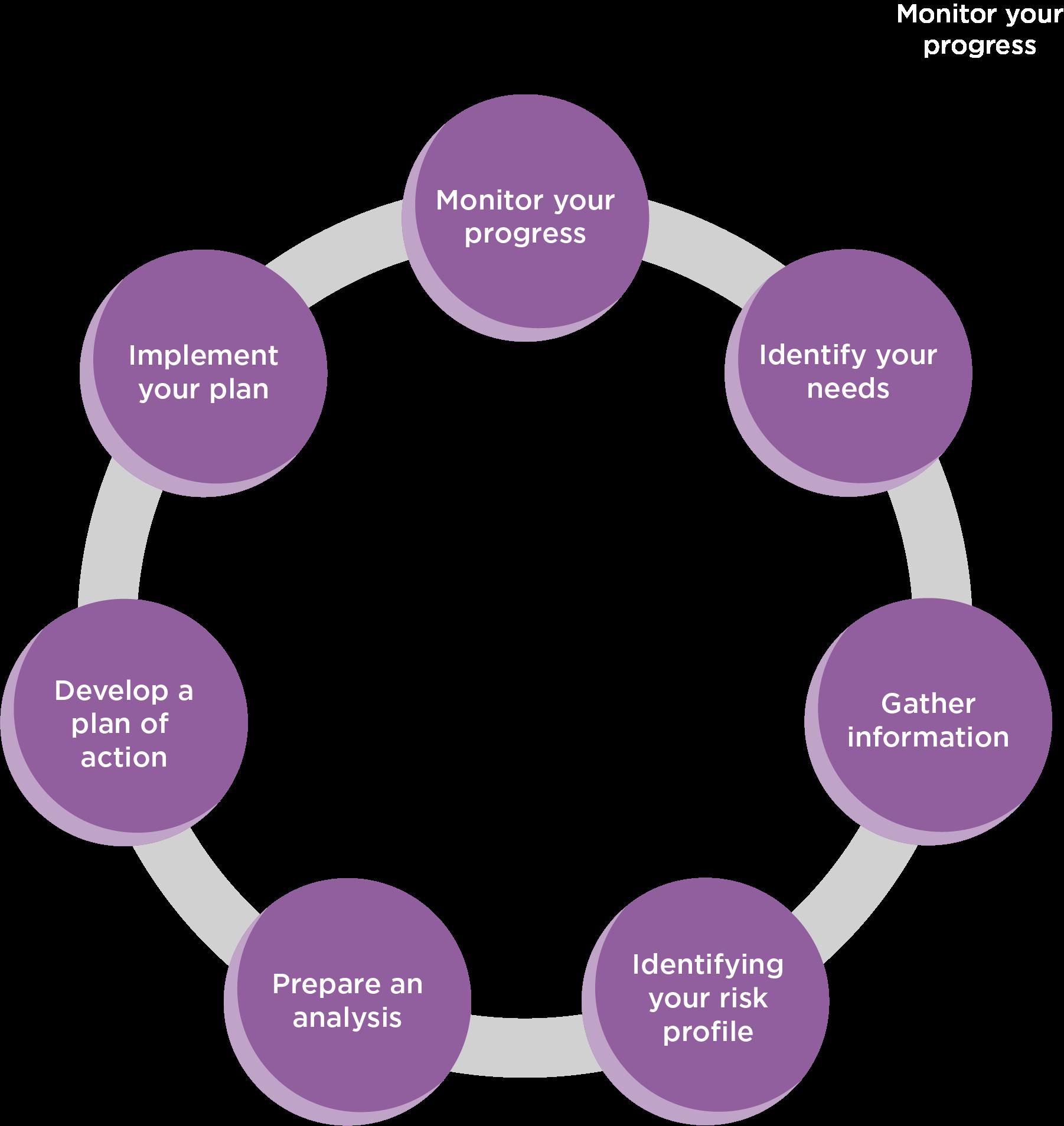 Process Wheel Icon